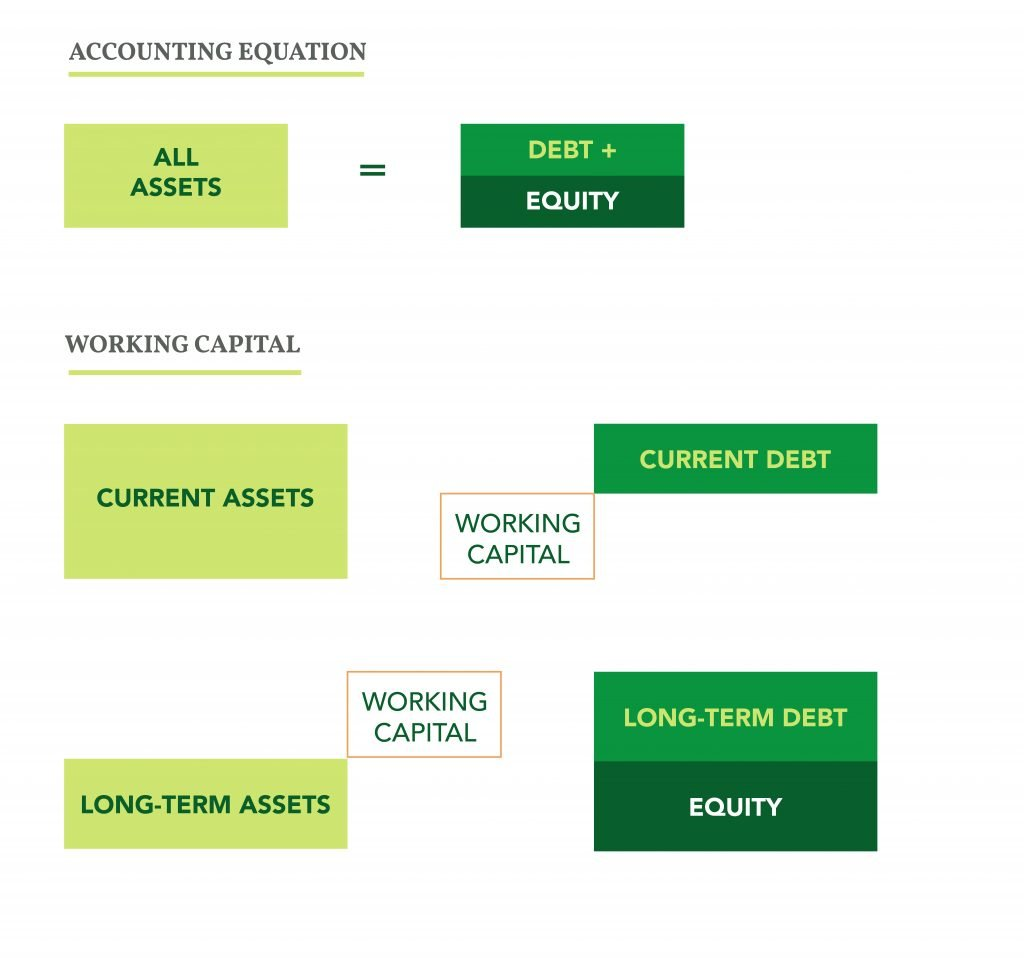 Accounting Equation: All assets = Debt + Equity Working Capital Equation